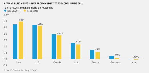 German Bund Yields Hover around Negative as Global Yields Fall