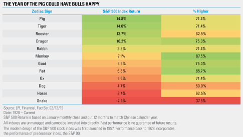 The Year of the Pig Could have Bulls Happy