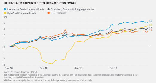 higher quality corporate debt shines amid stock swings