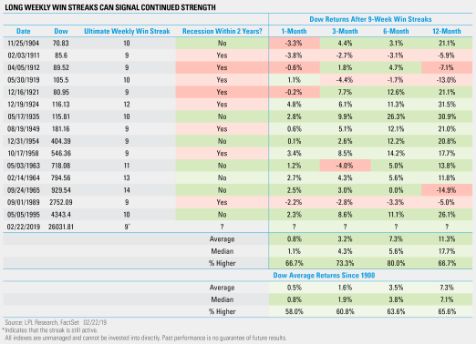 long weekly win streaks can signal continued strength