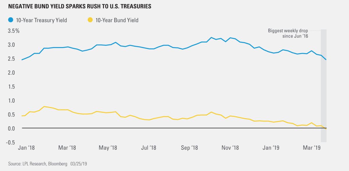 Negative Bund Yield Sparks Rush to U.S. Treasuries