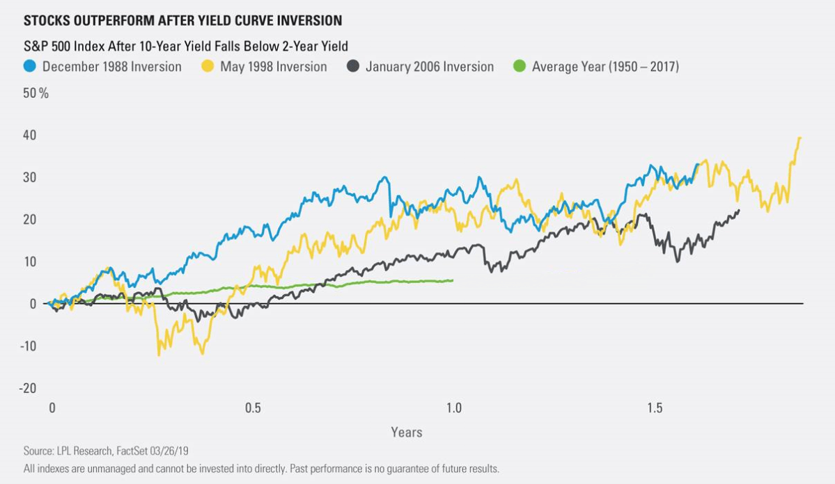 S&P 500 Performance After The 2 to 10 Year Yield Curve Inverted