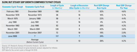 Slow, But Steady GDP Growth Compared to Past Cycles