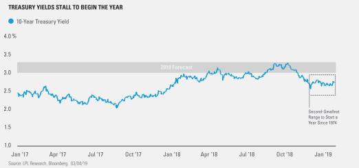 Treasury Yield Stall to Begin the Year