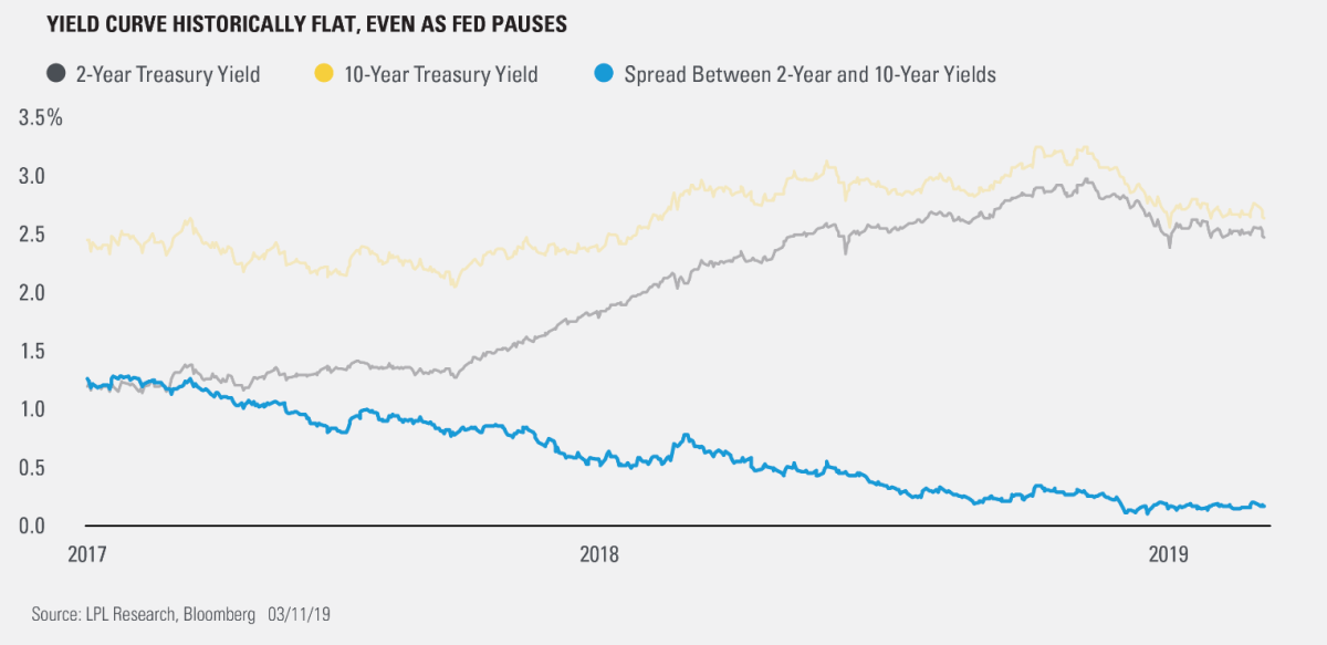 Yield Curve Historically Flat, Even As fed Pauses