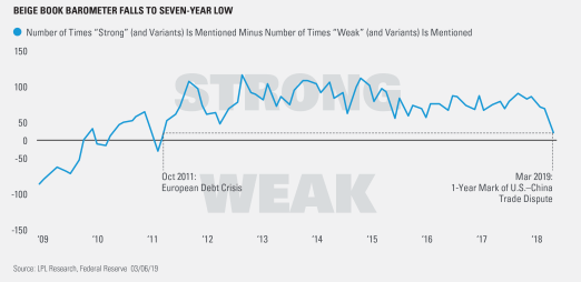 beige book barometer falls to seven year low