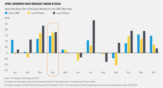 April Showers Have Brought Green Stocks1