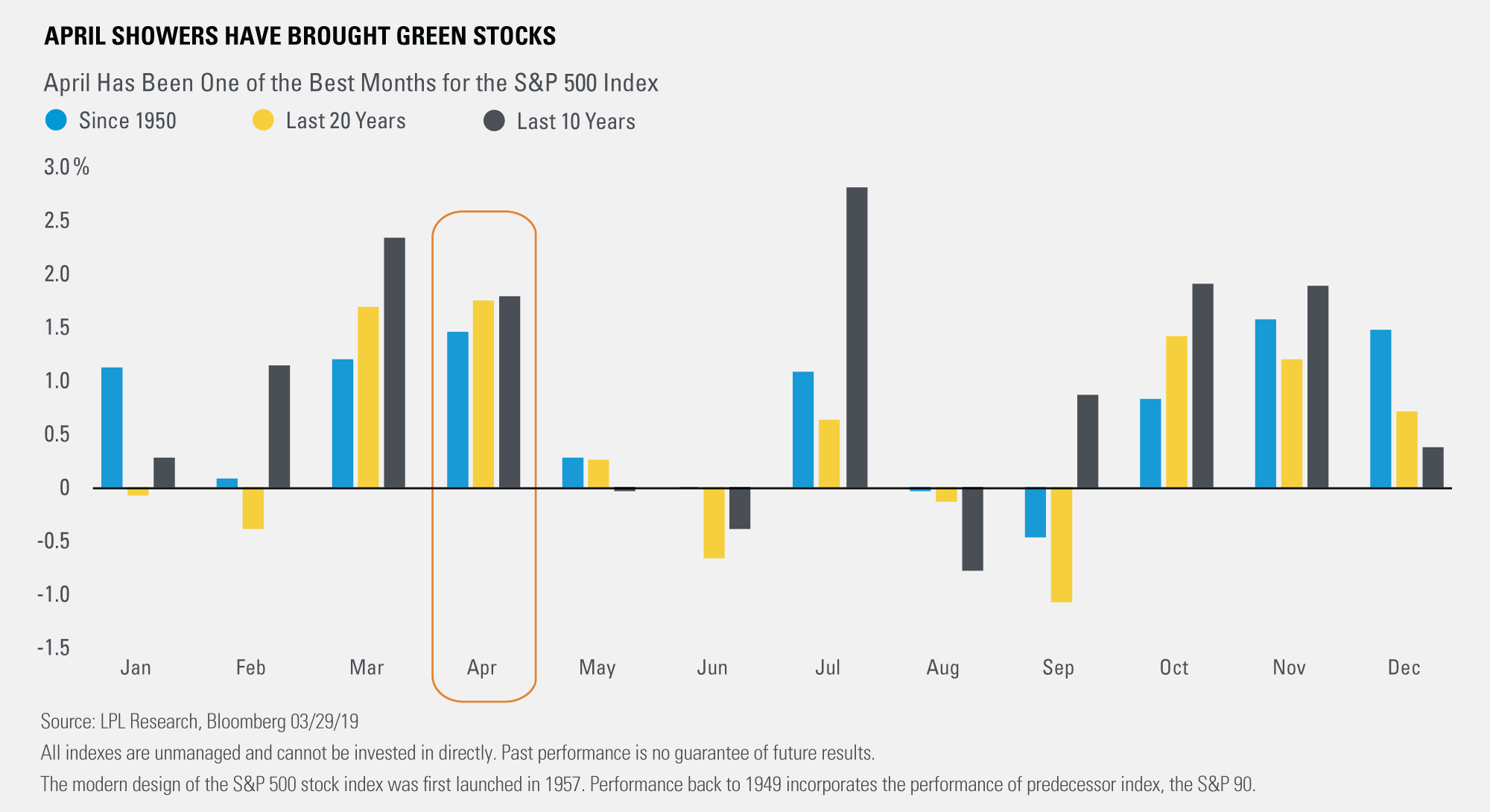 April-Showers-Have-Brought-Green-Stocks
