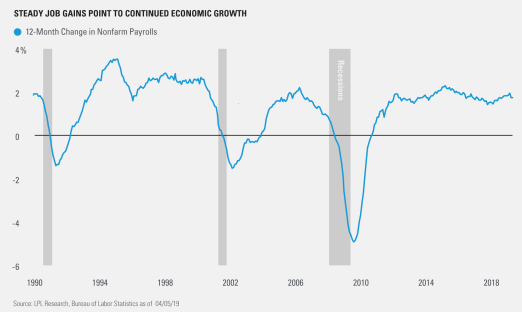 Steady Job Gains Point to Continued Economic Growth