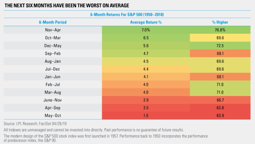 The Next Six Months Have Been The Worst on Average