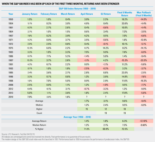 When the S&P 500 Index has been up each of the first three months, returns have been stronger
