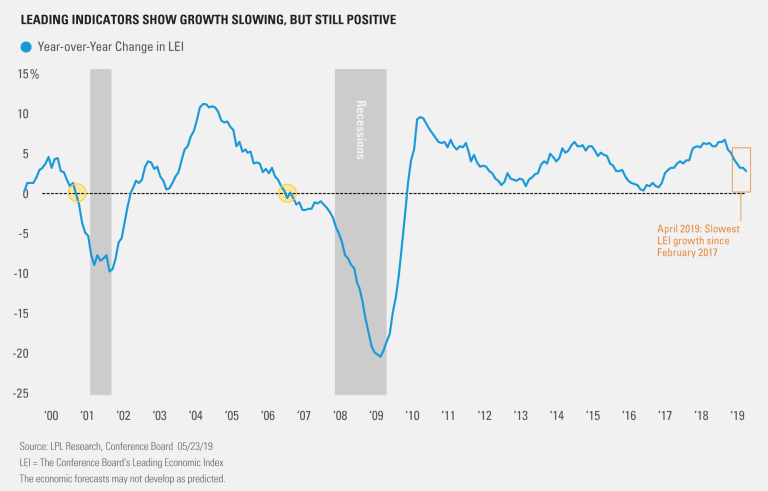 Leading Indicators Show Growth Slowing, But Still Positive