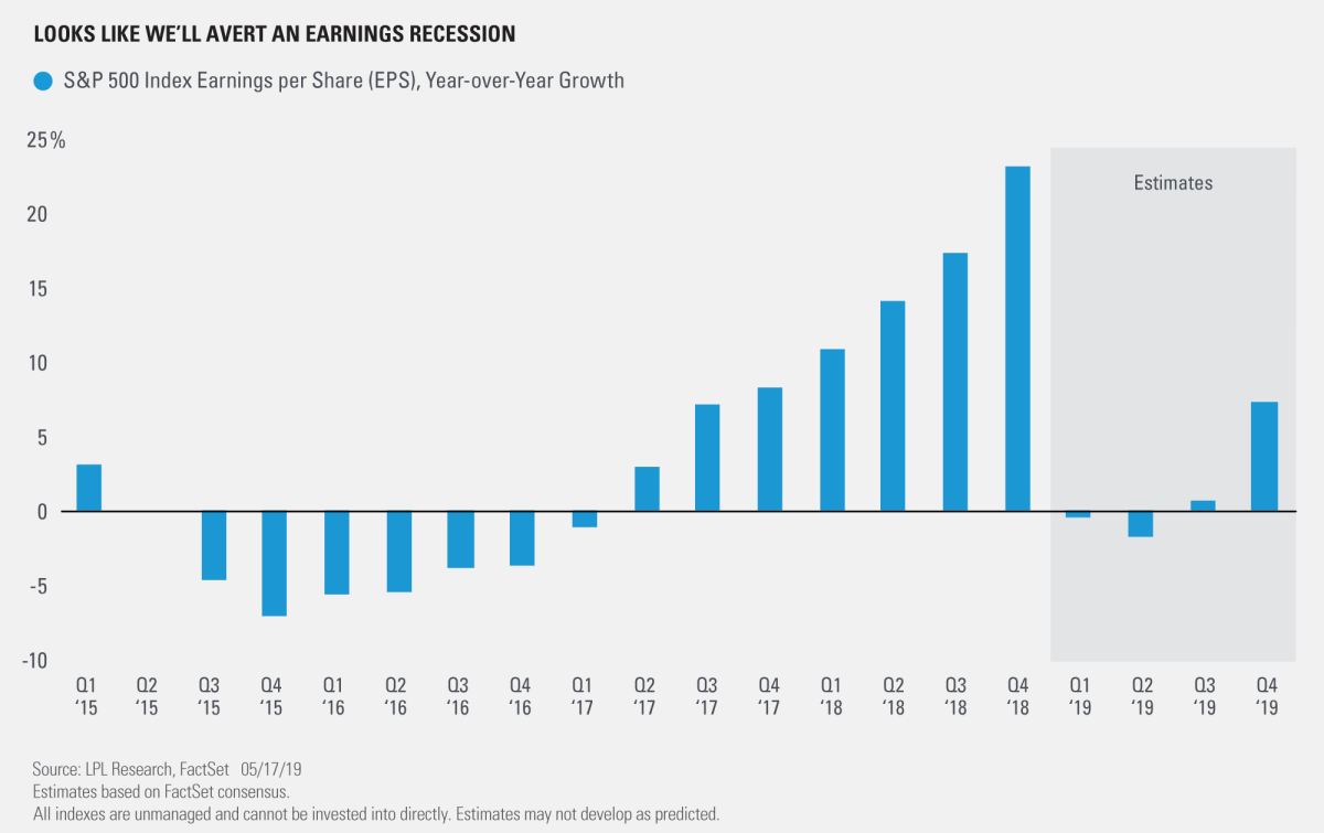 Looks like we'll avert an Earnings recession