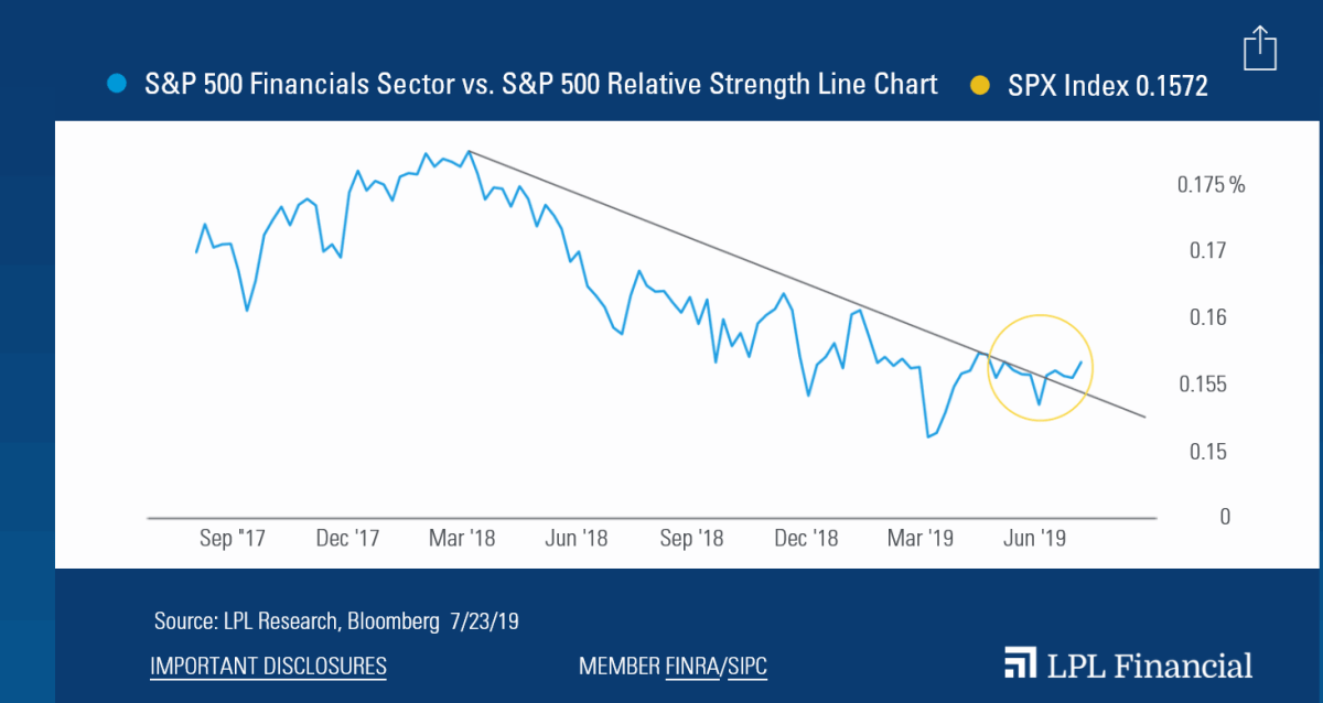 S&P 500-Financial-Sector-vs-S&P-500-Relative-Strenght-Line-Chart