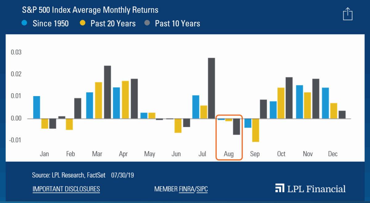 S&P-500-Index-Average-Monthly-Returns