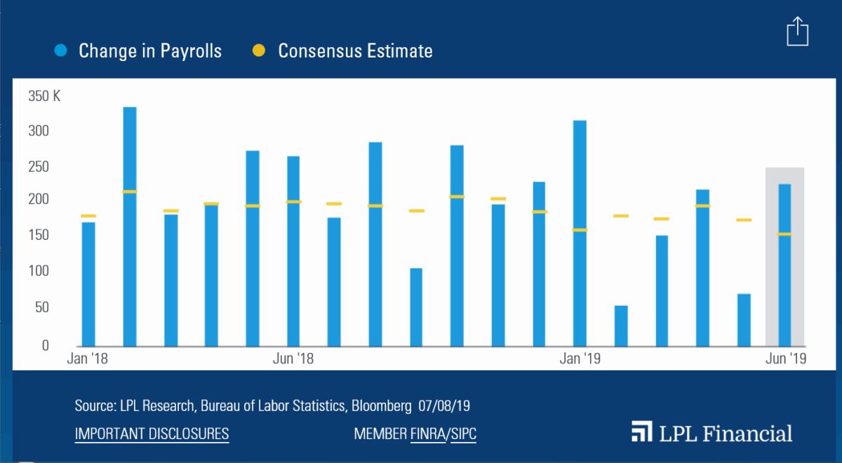 Strong-June-Payrolls-Gain-Suprises-Investors
