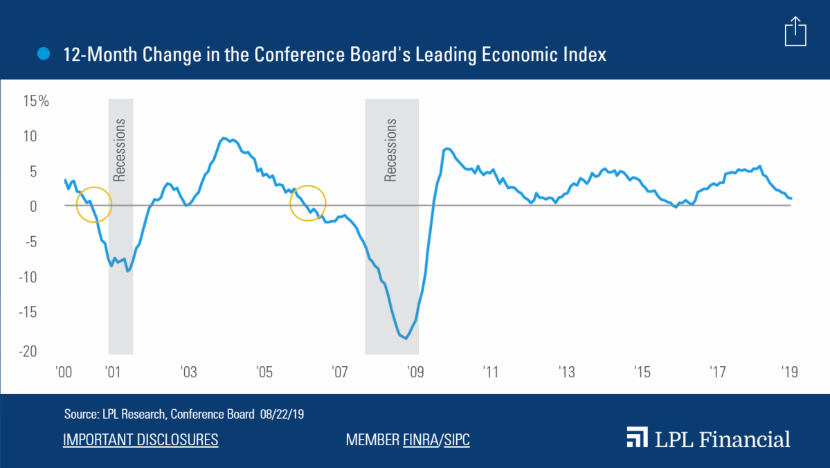 Leading-Indicators-Slowing-But-Growing