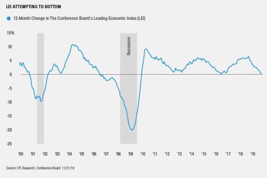 leading-indicators (1)