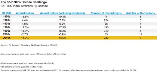 The-S&P 500's-Decade-Challenge