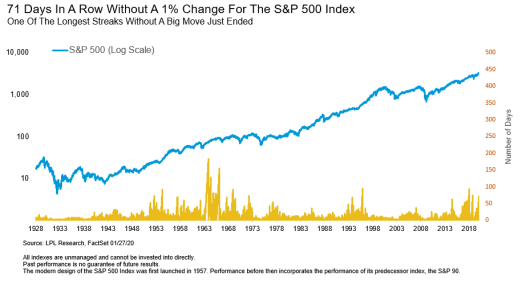 71-Days-In-A-Row-Without-A-1%-Change-For-The-S&P-500-Index
