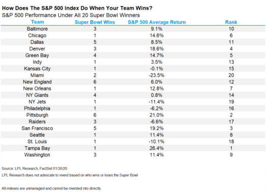 How-Does-The-S&P-500-Index-Do-When-Your-Team-Wins?