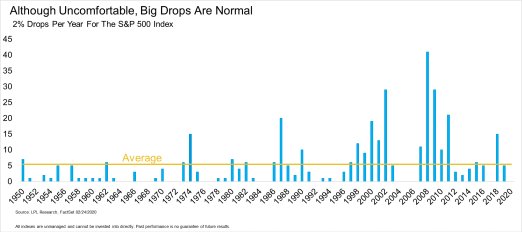 although-uncomfortable-big-drops-are-normal