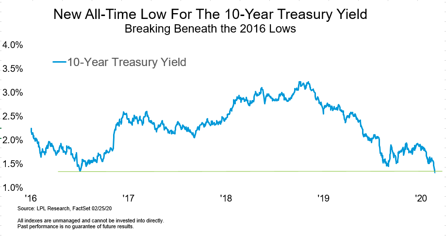 new-all-time-low-for-the-10-year-treasury-yield