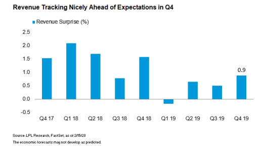revenue-tracking-nicely-ahead-of-expectations-in-q4