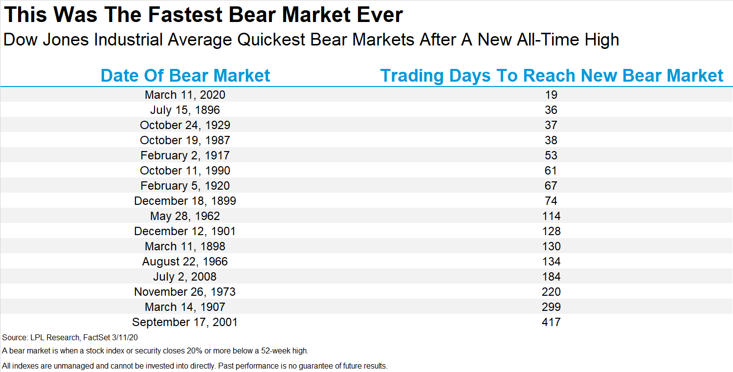 The Fastest Bear Market Ever | LPL Financial Research