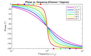 The Asymptotic Bode Diagram  Erik Cheever
