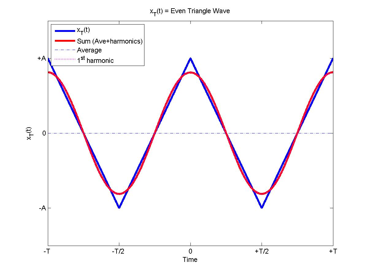 Fourier Transform Sine Wave Equation