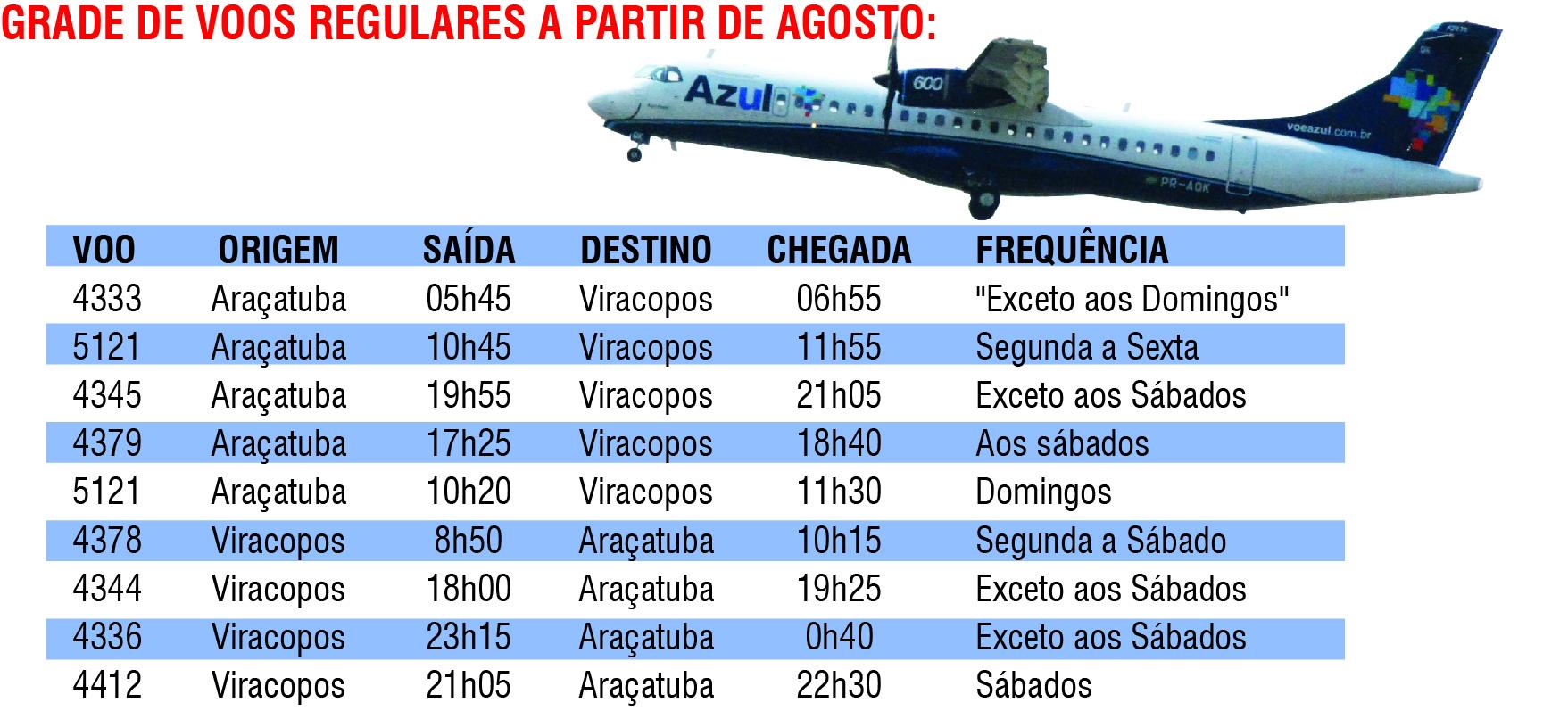Chegadas de voos da azul em viracopos