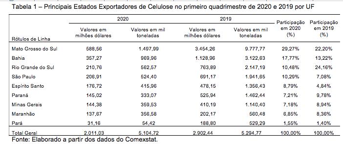 A7 exportação
