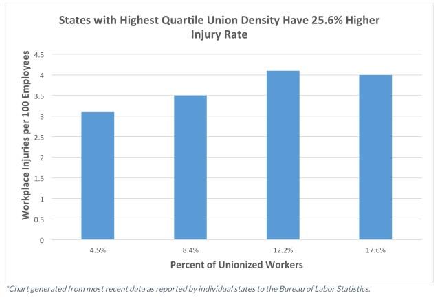 union_density_workplace_injury_chart__1_