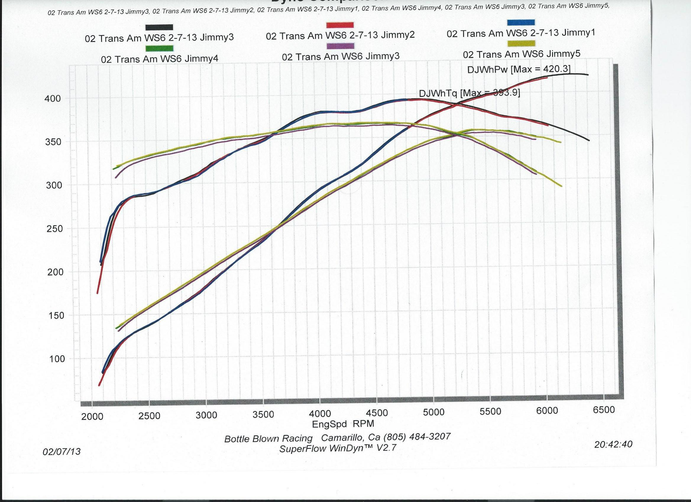 Dips In Dyno Graph Normal