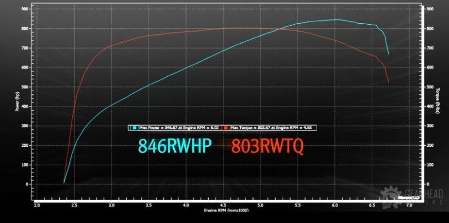 846 Horsepower 6g Camaro SS Dyno Chart