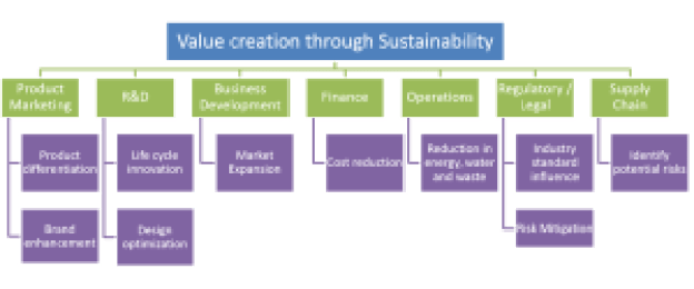 Sustainable Product Development Value Creation.jpg