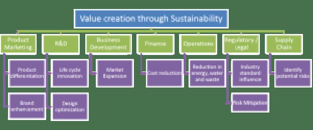 Sustainable Product Development Value Creation.jpg