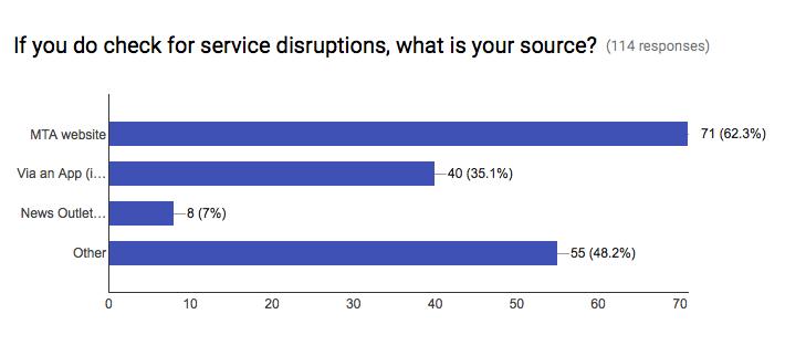 Chart_IfYouCheckDisruptionSources