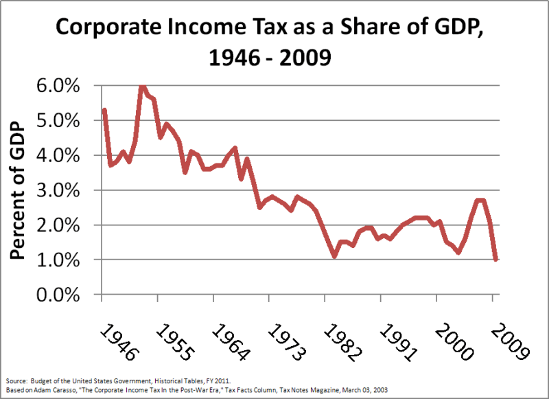 Corporate_Income_Tax_as_a_Share_of_GDP,_1946_-_2009