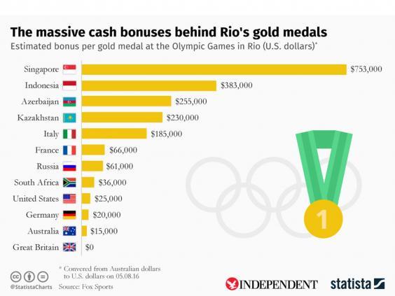 statista-medale-bonuses