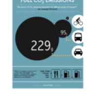 InfoGraphic-CO2-Cycling-Study-2