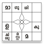 Rasi Chakram Malayalam