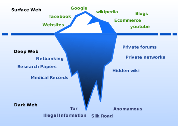 Deep Web Graph