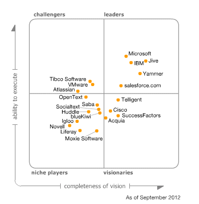 Magic Quadrant for Social Software in the Workplace