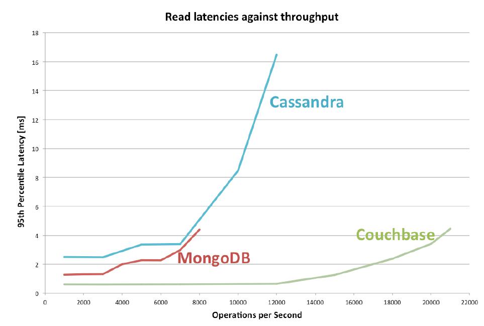 Cassandra, MongoDB, Couchbase: NoSQL Performance Benchmark