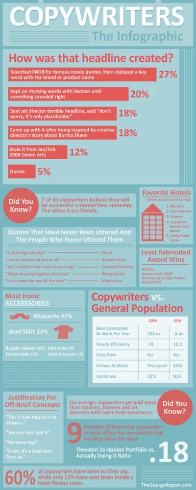 One copywriter's take on copywriters