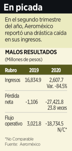Pérdida operativa supera los 23 mil 400 millones de pesos