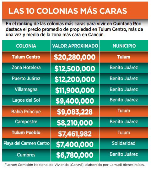 Conserva plusvalía Tulum