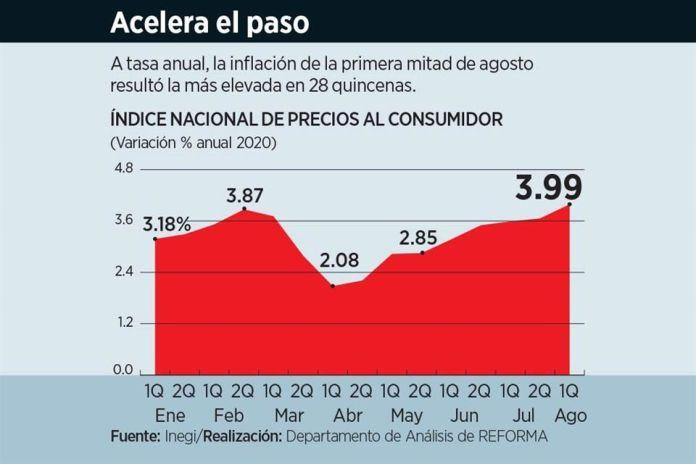 Repunta inflación a pesar de recesión